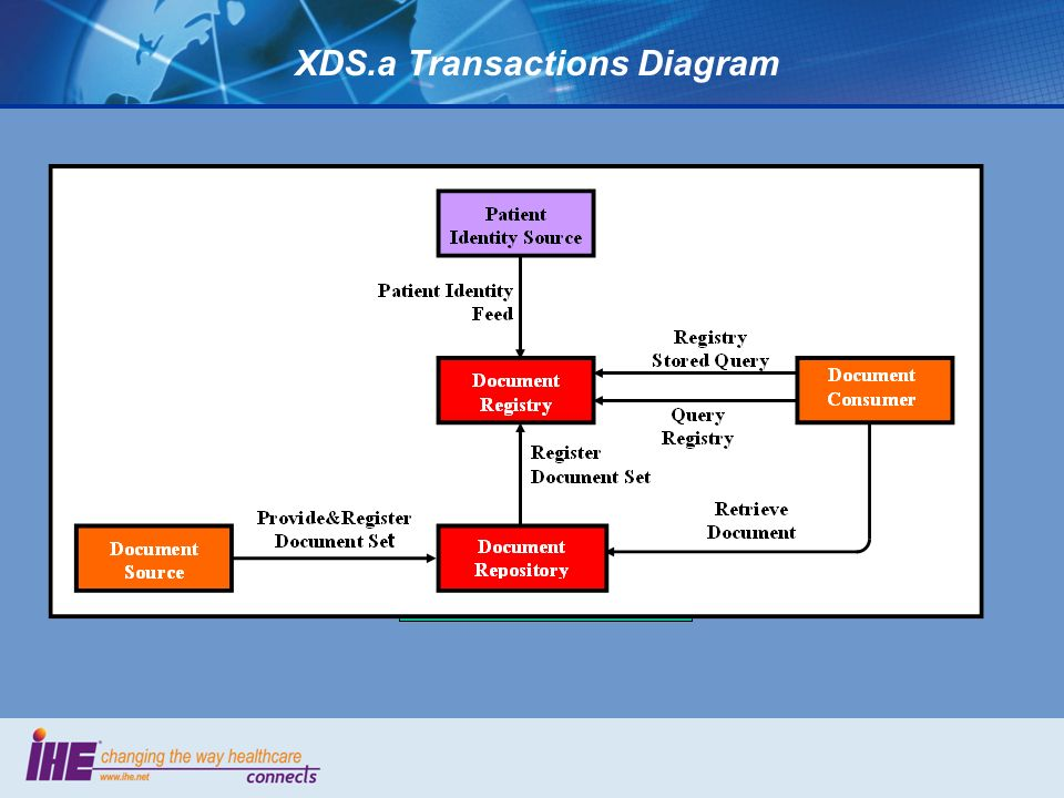 XDS.a Transactions Diagram