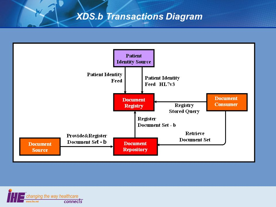 XDS.b Transactions Diagram