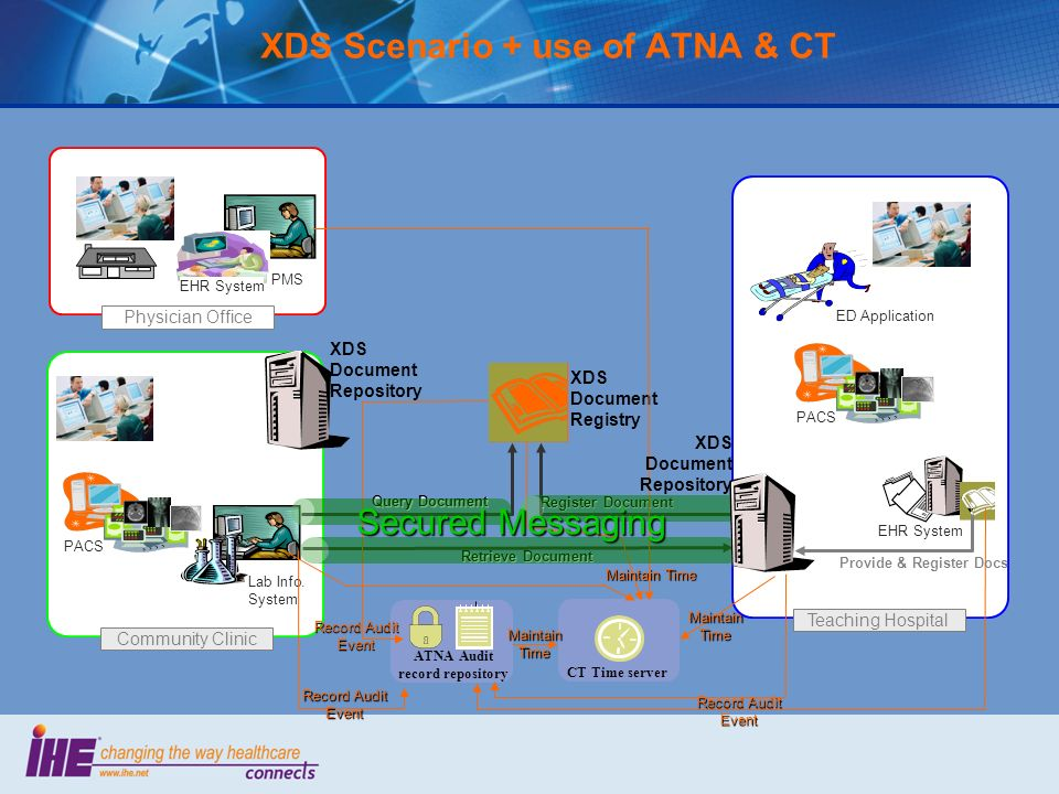 XDS Scenario + use of ATNA & CT