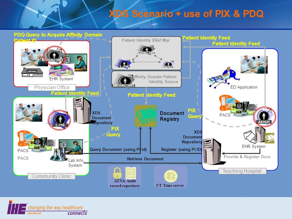 XDS Scenario + use of PIX & PDQ