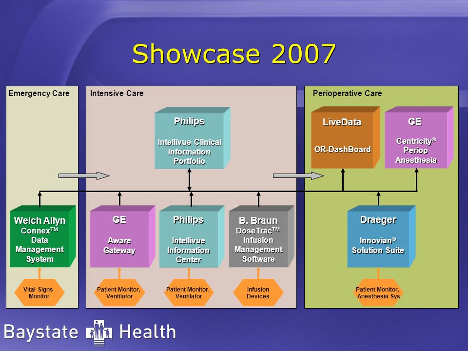 Showcase 2007 Welch Allyn ConnexTM GE Philips LiveData Draeger