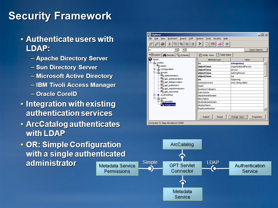 Security Framework Authenticate users with LDAP:
