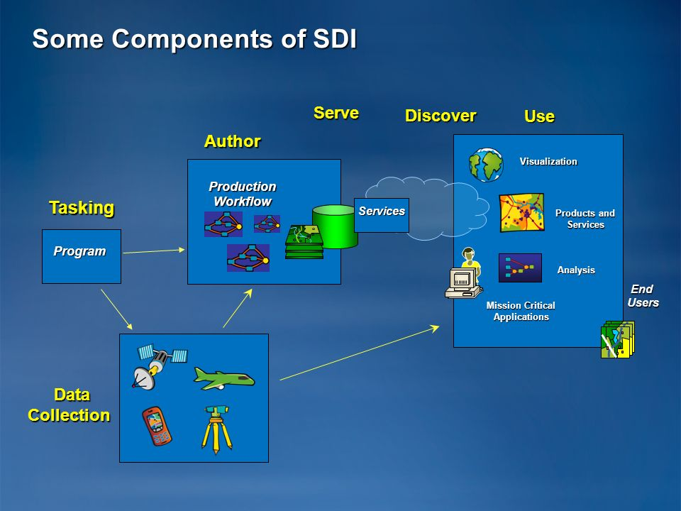 Some Components of SDI Tasking Production Workflow Program Serve