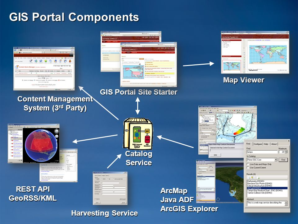 GIS Portal Site Starter Content Management System (3rd Party)