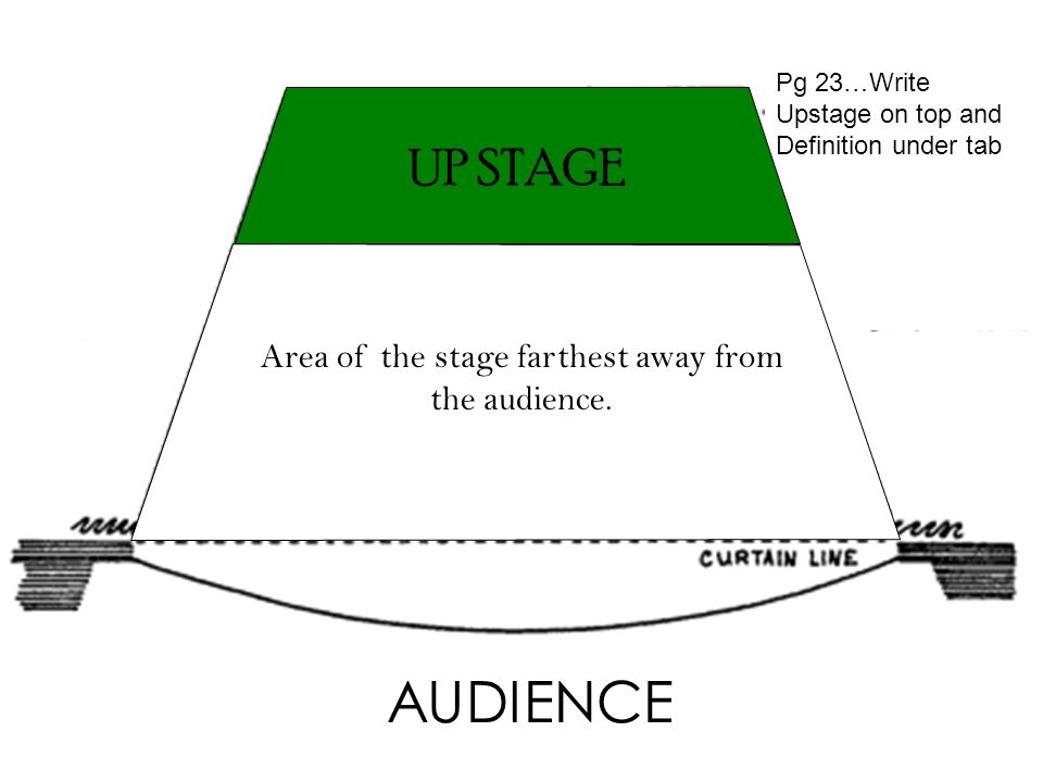 Stage Directions Diagram Download Wiring Diagrams For Dummies