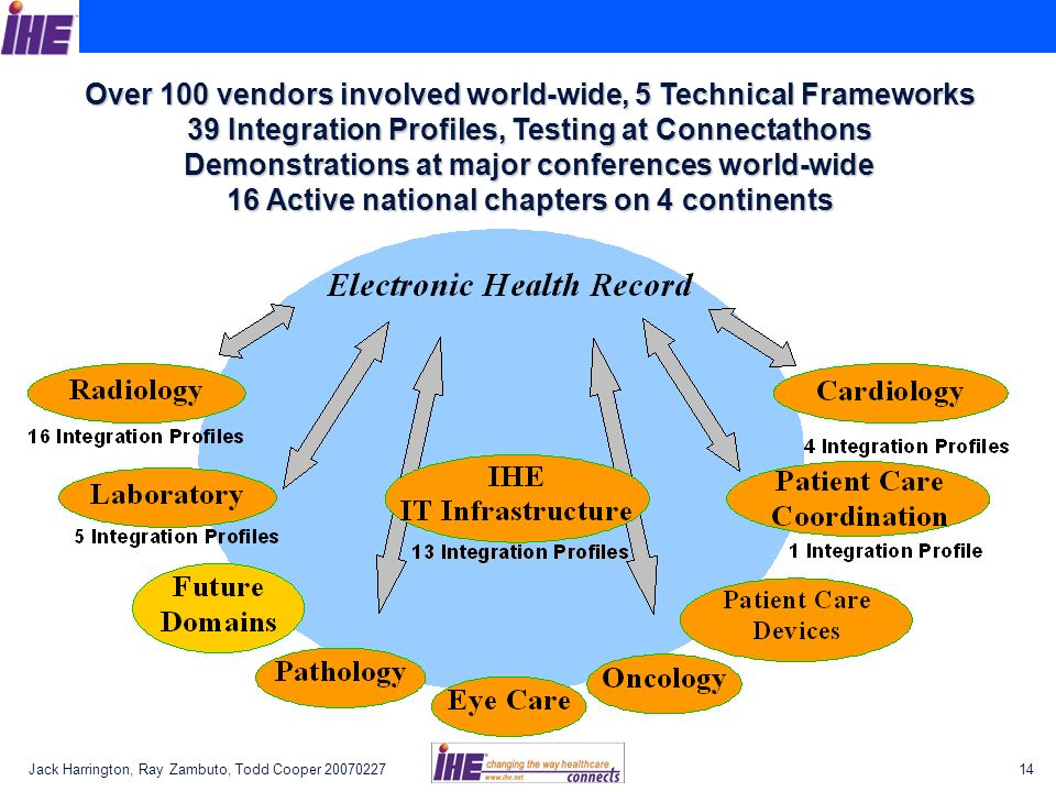 Over 100 vendors involved world-wide, 5 Technical Frameworks