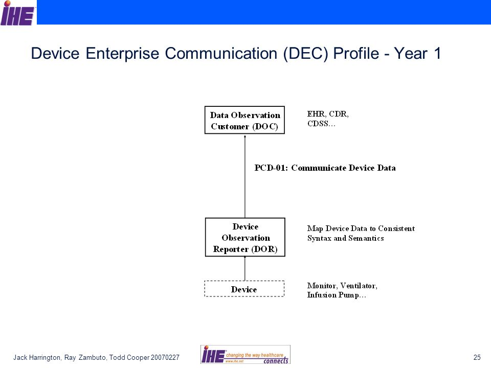 Device Enterprise Communication (DEC) Profile - Year 1