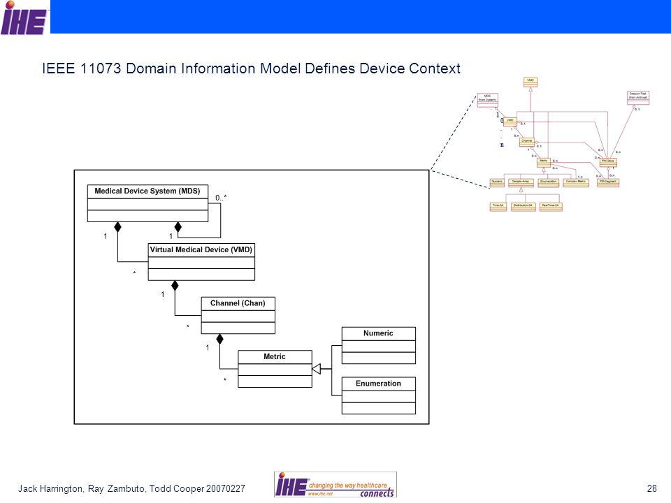 IEEE 11073 Domain Information Model Defines Device Context