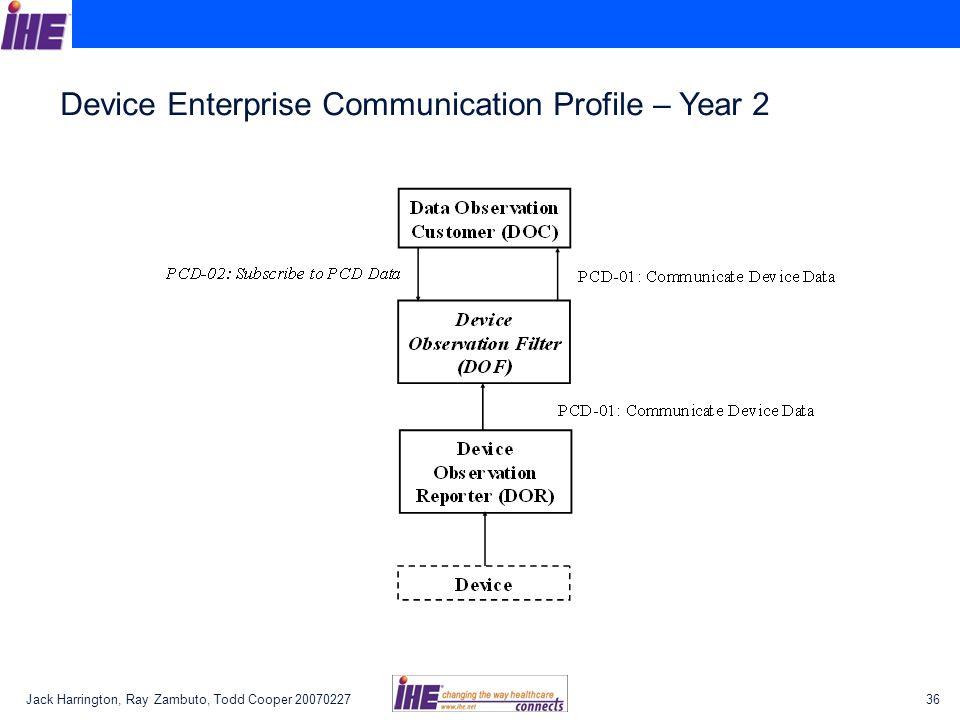 Device Enterprise Communication Profile – Year 2