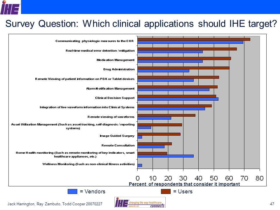 Survey Question: Which clinical applications should IHE target