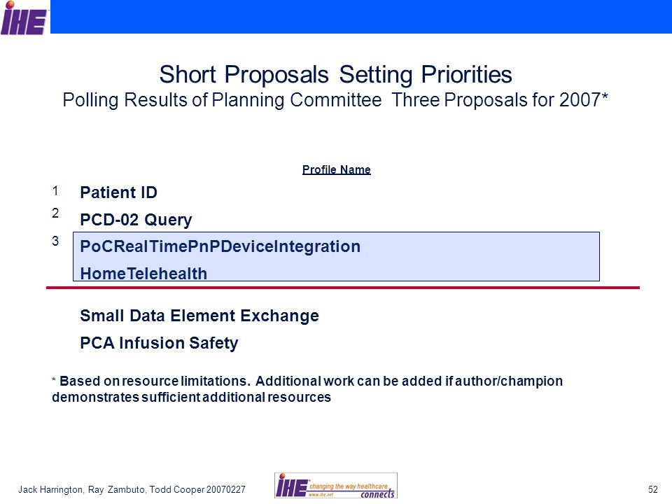 Short Proposals Setting Priorities Polling Results of Planning Committee Three Proposals for 2007*