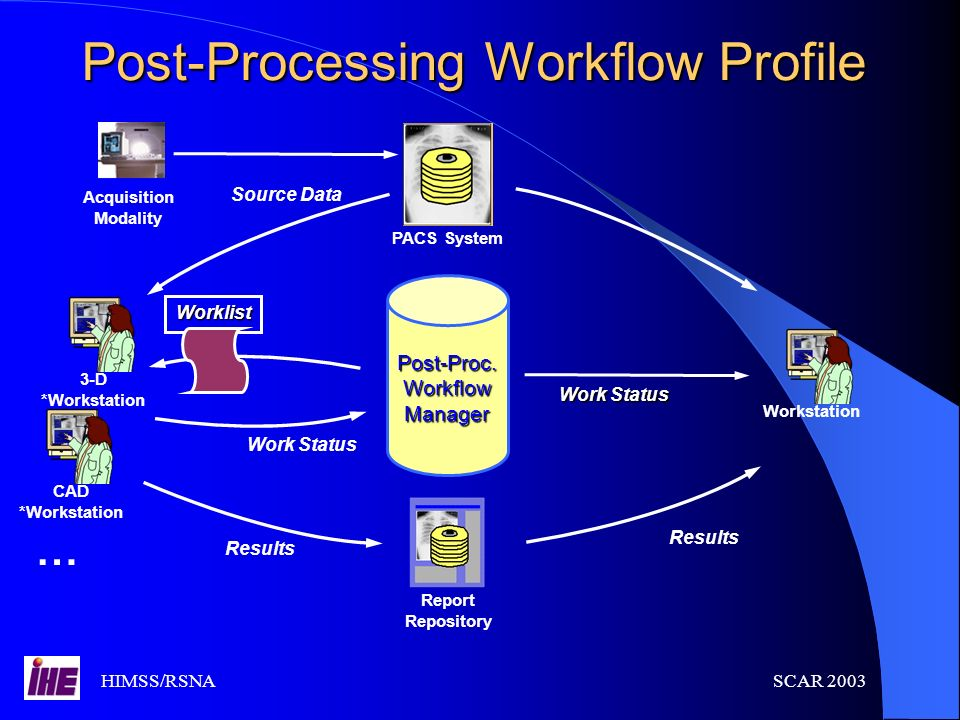Post-Processing Workflow Profile