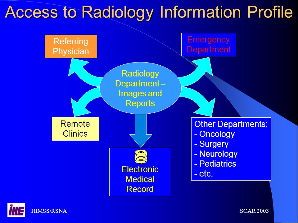 Access to Radiology Information Profile