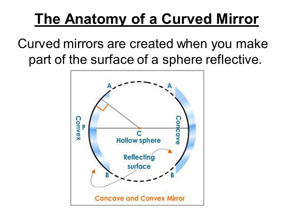 Mirrors ppt.