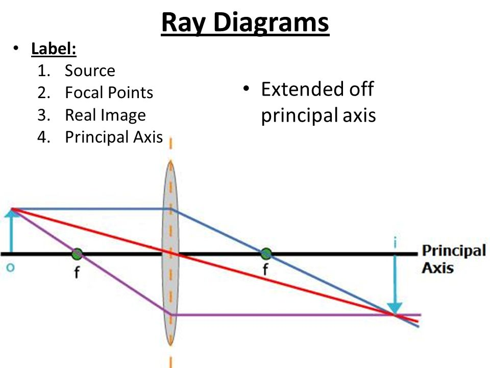 P7 observing the universe ppt video online download 8 ray diagrams ccuart Images