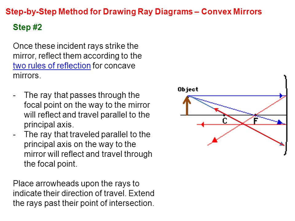 Step by Step+Method+for+Drawing+Ray+Diagrams+%E2%80%93+Convex+Mirrors light and optics light is an electromagetic wave ppt video online