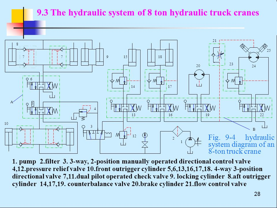 Chapter 9 Typical Hydraulic Systems - ppt video online download