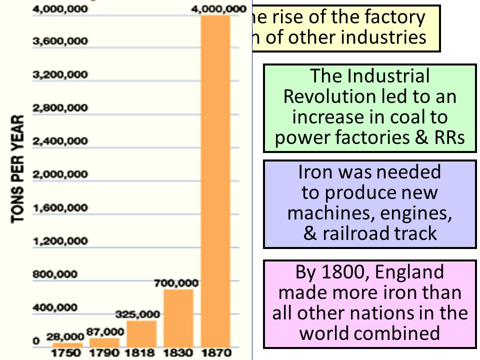 Iron was needed to produce new machines, engines, & railroad track