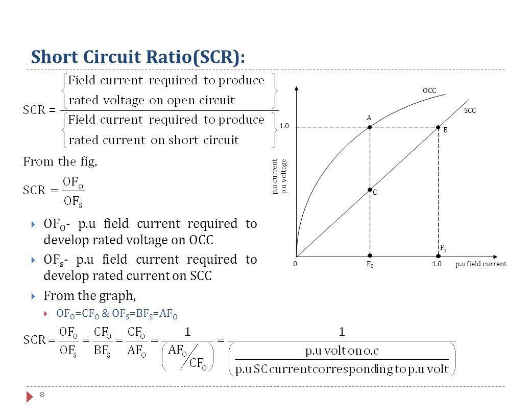 synchronous machine unit v ppt video online download8 short circuit ratio(scr)