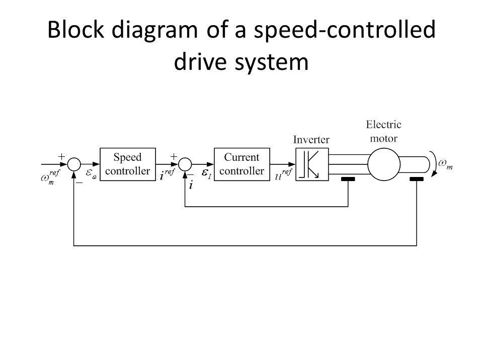 Vector Control Of Induction Machines Ppt Video Online Download