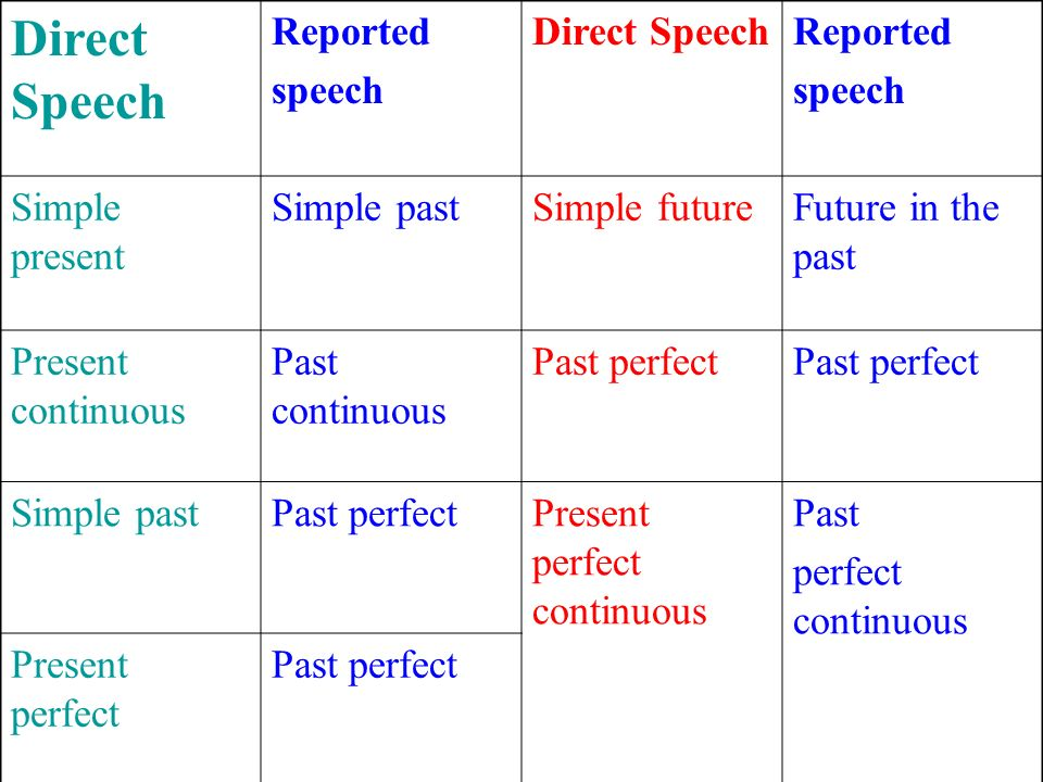 Direct Speech Reported speech Simple present Simple past Simple future