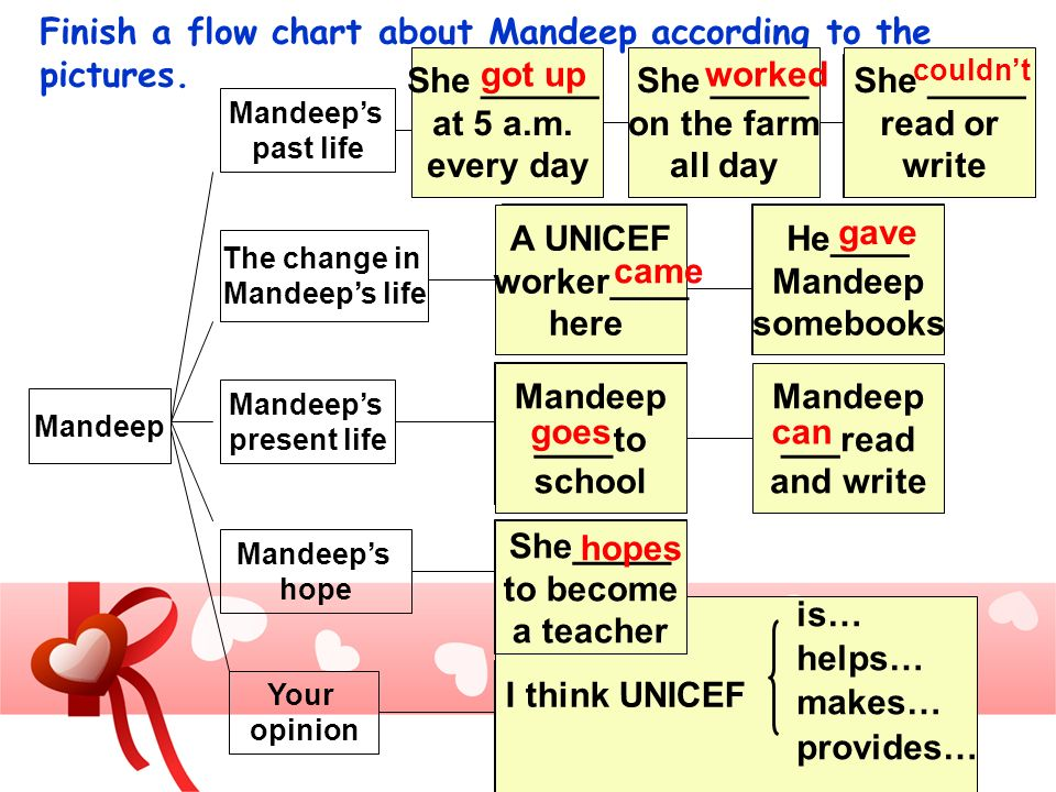 Finish a flow chart about Mandeep according to the pictures.