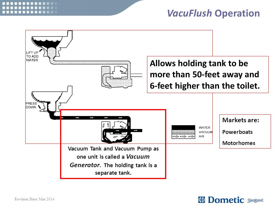 VacuFlush Systems. - ppt video online download