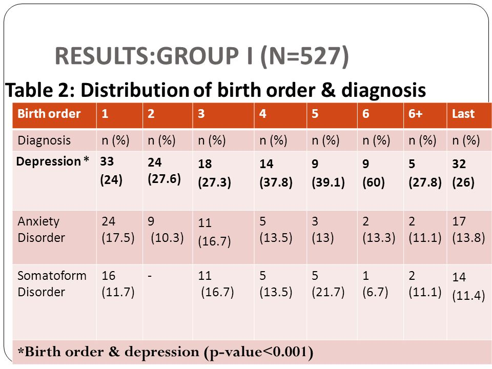 RESULTS:GROUP I (N=527) Table 2: Distribution of birth order & diagnosis. Birth order. 1. 2. 3.