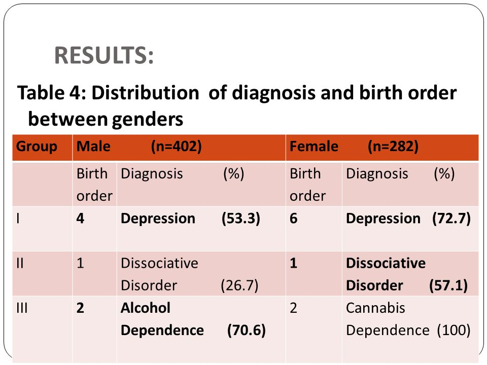 RESULTS: Table 4: Distribution of diagnosis and birth order between genders. Group. Male (n=402)