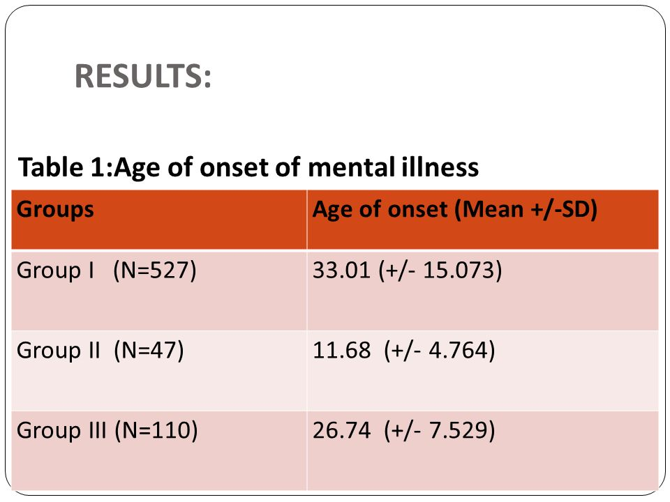 RESULTS: Table 1:Age of onset of mental illness Groups