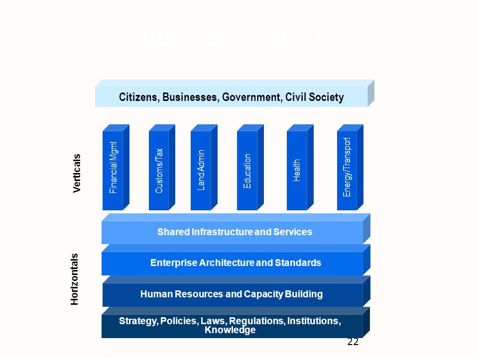 Today's E-Government Citizens, Businesses, Government, Civil Society