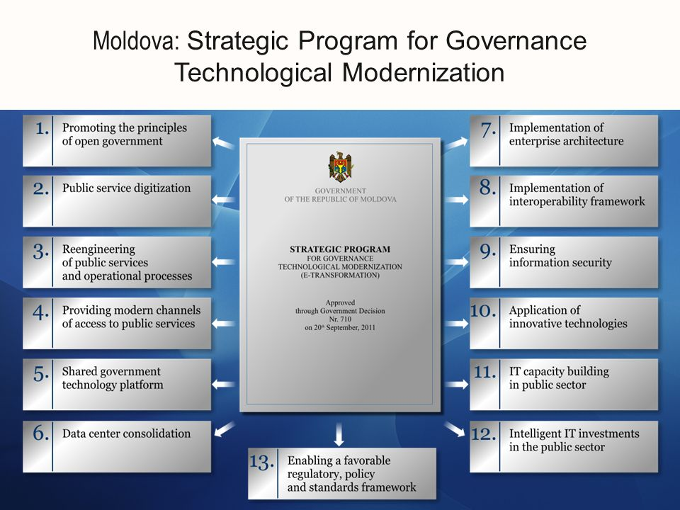 Moldova: Strategic Program for Governance Technological Modernization