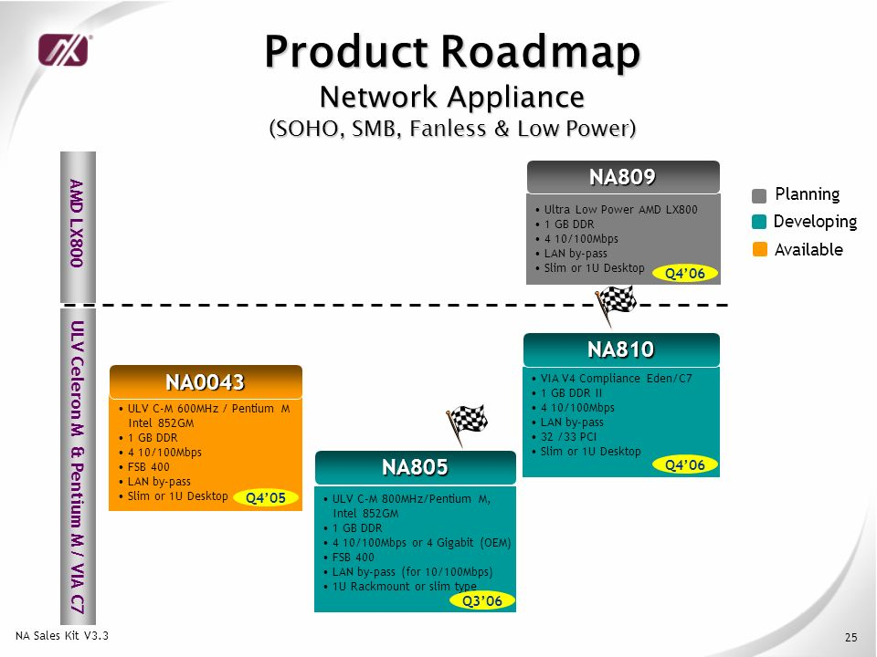 Up-to-date Network Appliance - ppt download