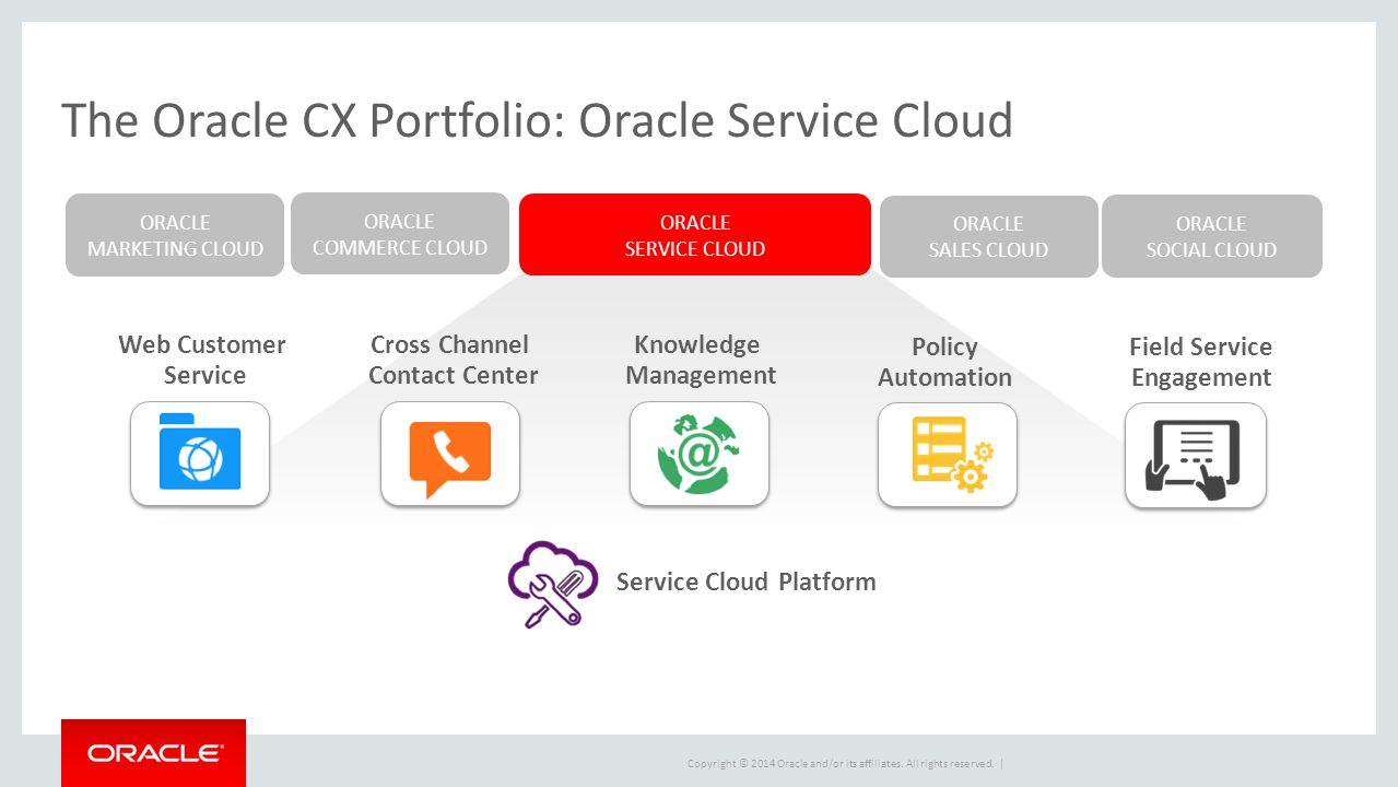 Oracle Service Cloud Michelle Brusyo LiveLOOK CoBrowse - ppt download