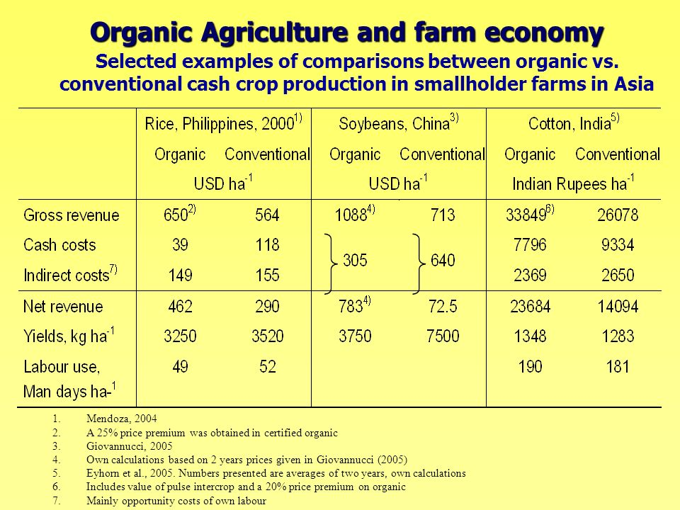 Organic Agriculture and farm economy