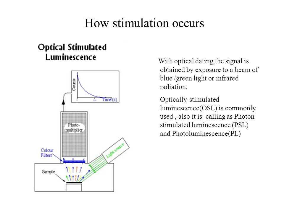 Optically stimulated luminescence dating