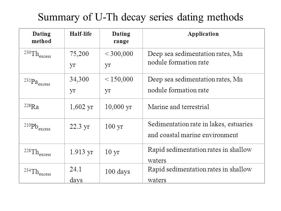 210pb dating method