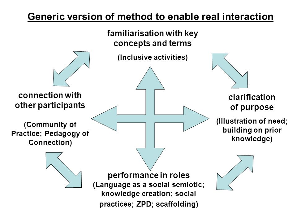 Generic version of method to enable real interaction