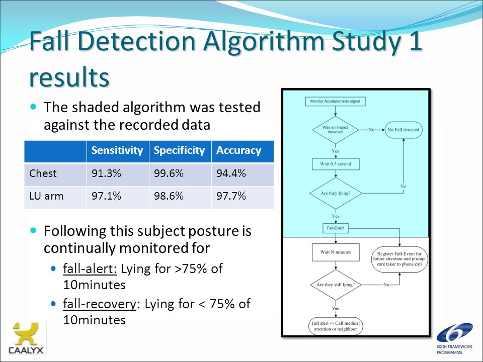 Fall Detection Algorithm Study 1 results