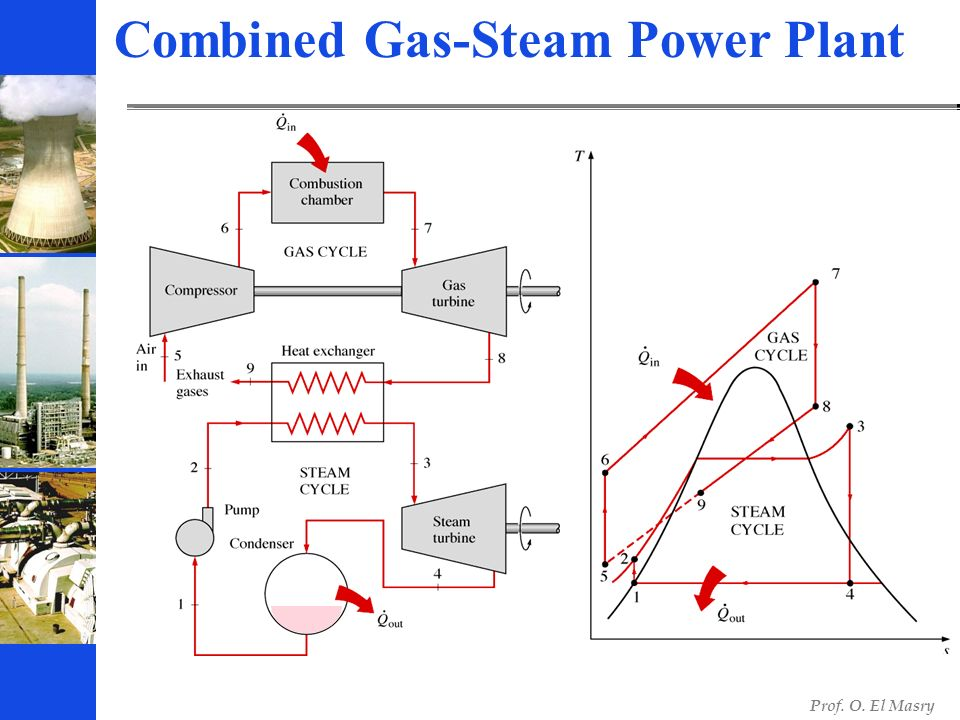 Steam Ts Diagram Gas Power Plant Electrical Work Wiring Diagram