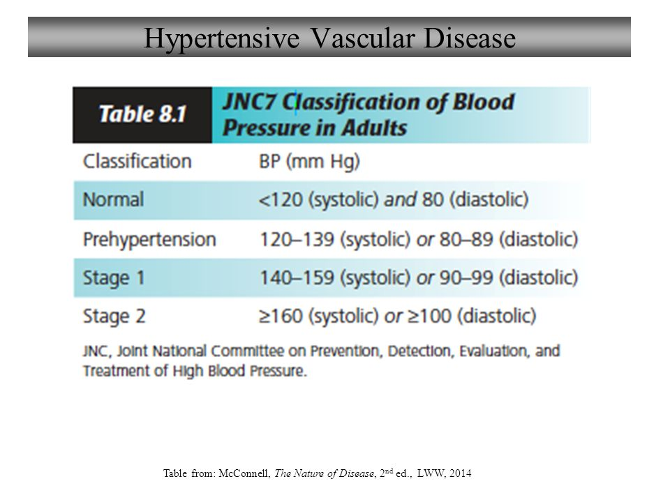 Chapter 8 disorders of blood vessels lecture 8 ppt video online 6 hypertensive vascular disease fandeluxe Choice Image