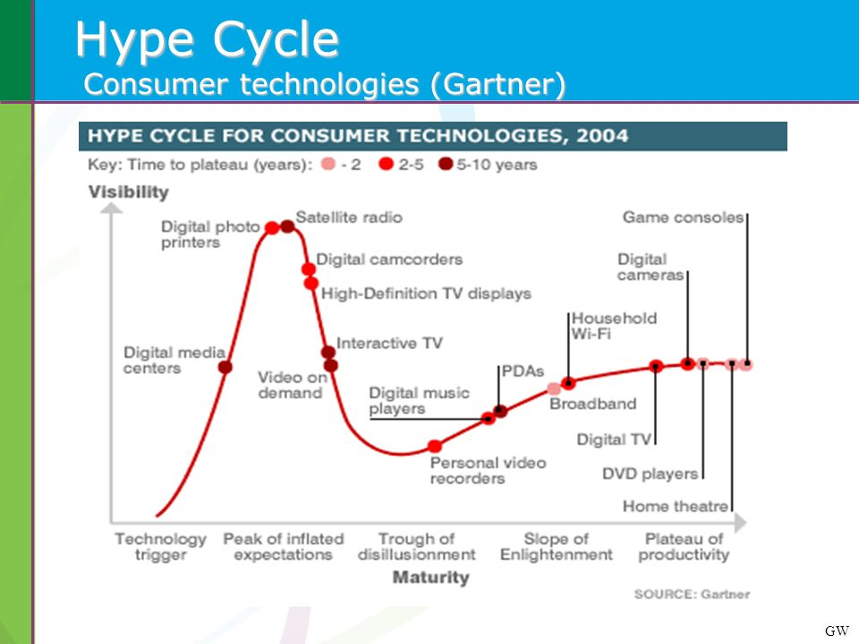 Hype Cycle Consumer technologies (Gartner)