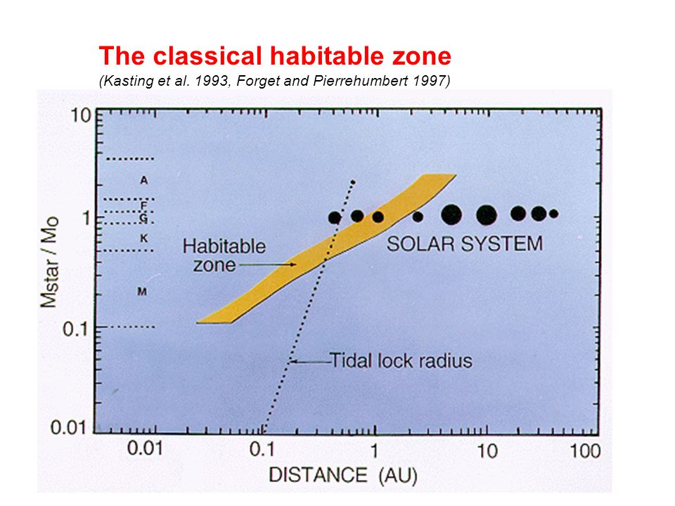 The classical habitable zone
