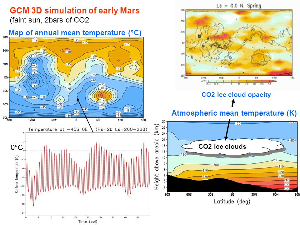 GCM 3D simulation of early Mars