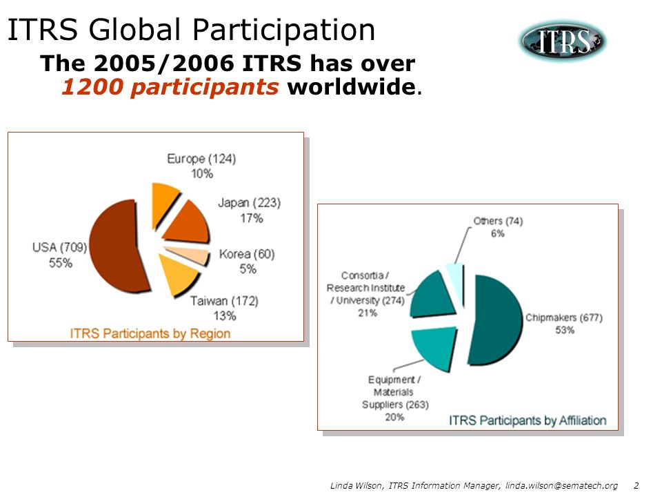 ITRS Global Participation