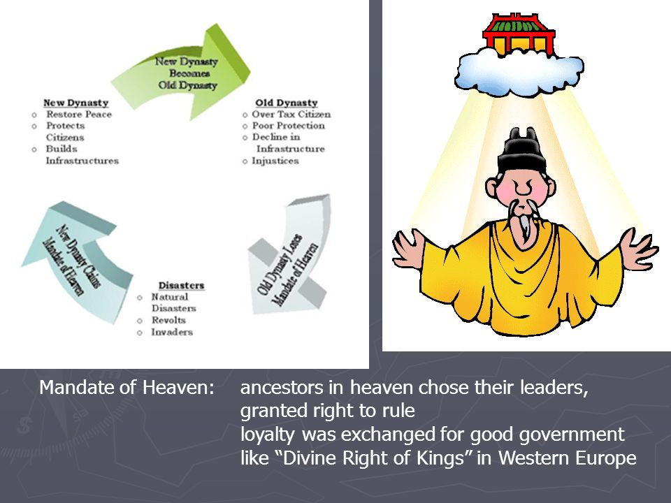 Mandate of Heaven: ancestors in heaven chose their leaders,