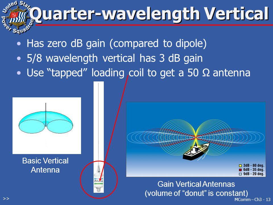 Basic (VHF) Radio Communications - ppt video online download