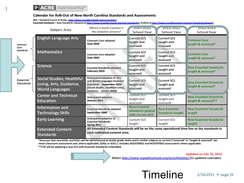 1 Essential Standards Timeline 2/14/2011 • page 35