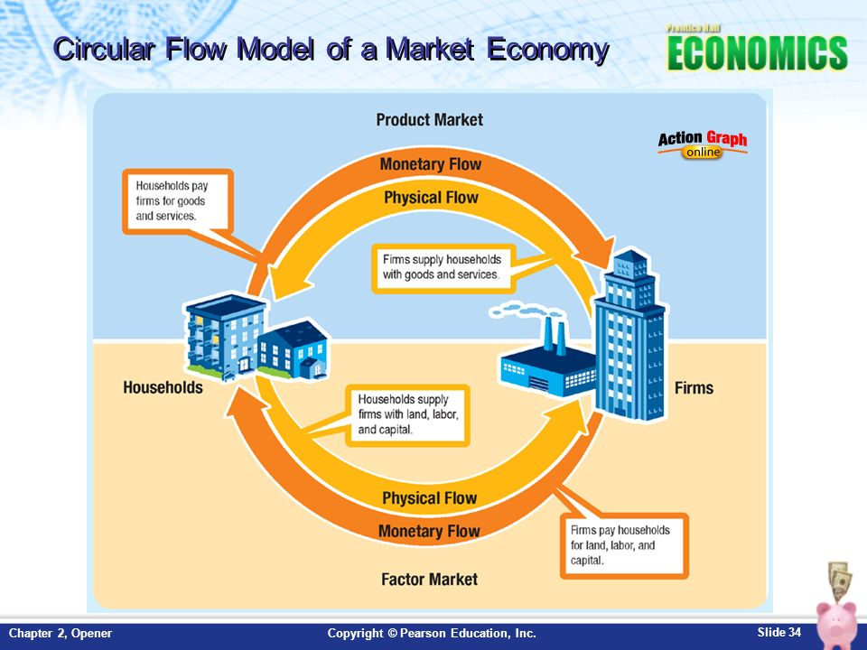 Circular flow diagram market system search for wiring diagrams chapter 2 economic systems opener ppt video online download rh slideplayer com market system circular flow diagram macroeconomics circular flow diagram ccuart Choice Image