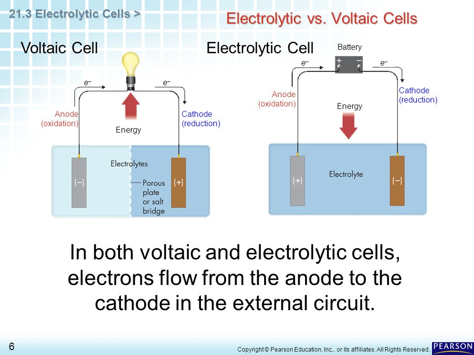 Diagram Of Electrolytic Cell And Galvanic Cell Enthusiast Wiring